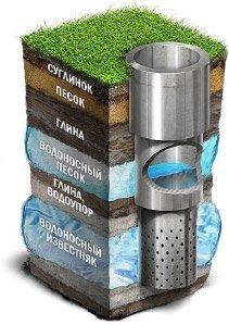 Гидродинамическая очистка и телеинспекция в Самаре и самарской области