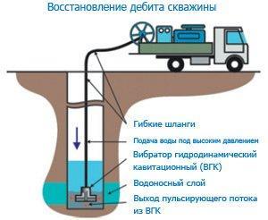 Увеличение дебита скважин артезианской промышленные работы по скважинам обслуживание