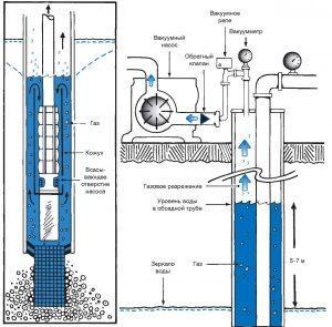 монтаж электрооборудования в скважину